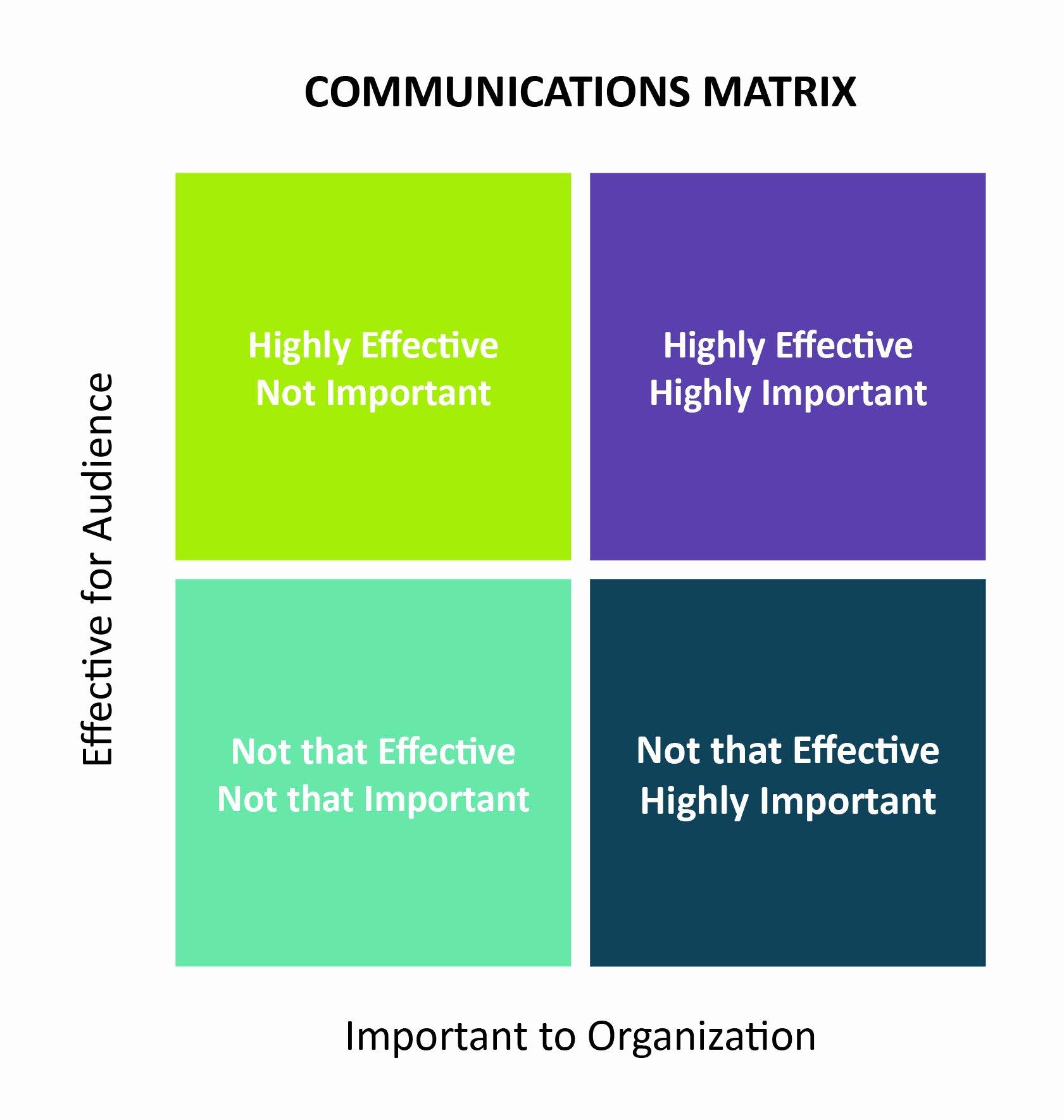 Communication Matrix Template Elegant the 5 Ws Of A Successful Nonprofit Munications Audit