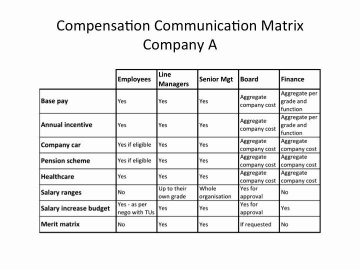 Communication Matrix Template Inspirational How to Build and Use A Pensation Munication Matrix