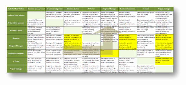 Communication Matrix Template Luxury why Projects Succeed Stakeholder Management tools