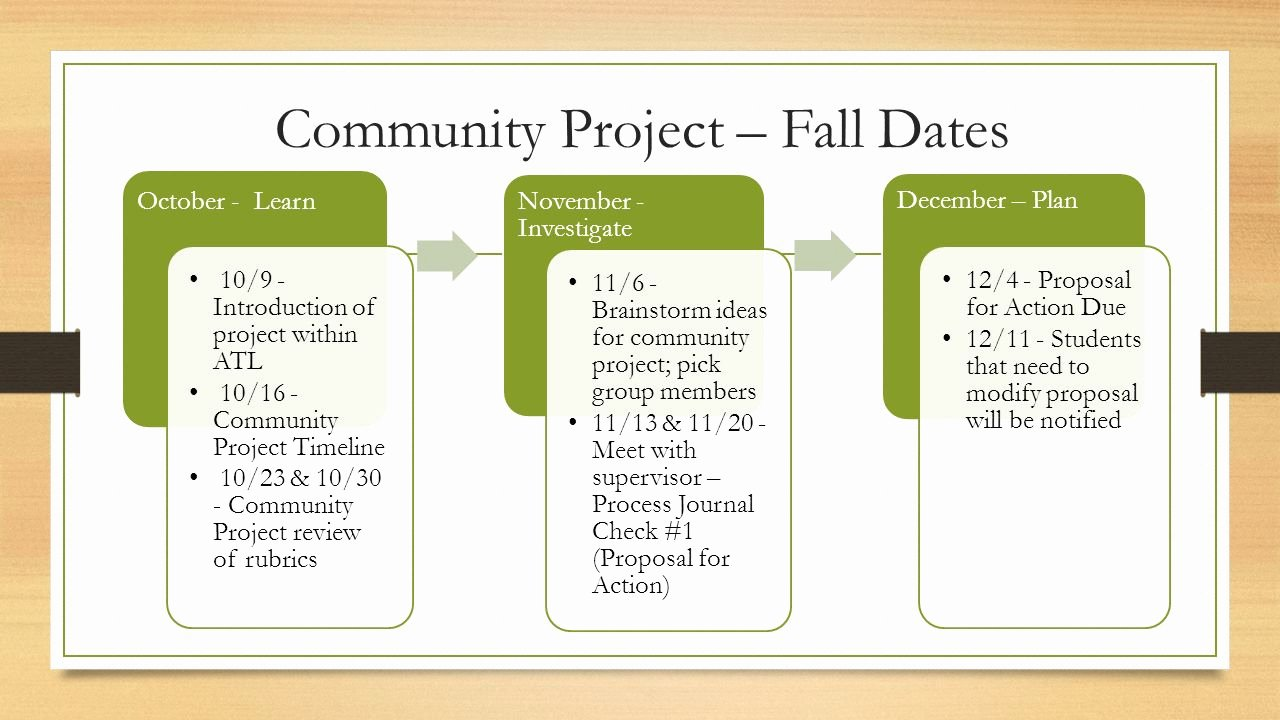 Community Project Proposal Best Of Munity Project Timeline – What are My Deadlines Ppt