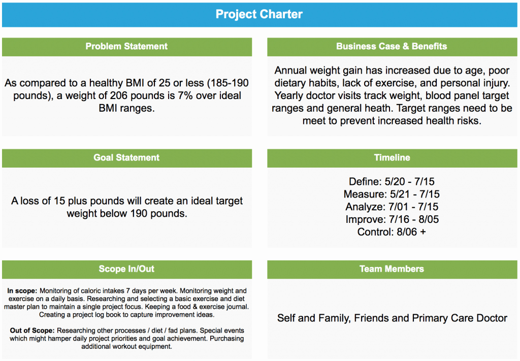 Company Charter Example Fresh Project Storyboard How to Lose Weight Using Lean Six