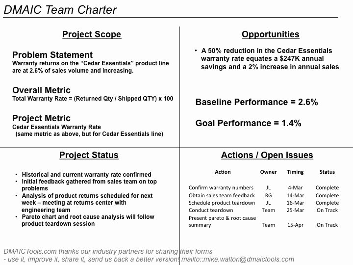 Company Charter Example Inspirational Define – Mike L Crawley – Innovation Strategist