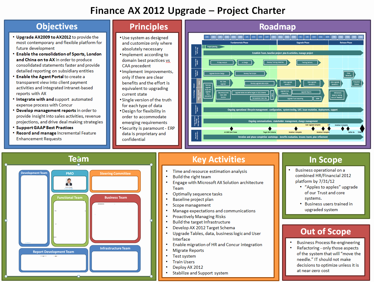 Company Charter Template Luxury Example Lss Project Charter