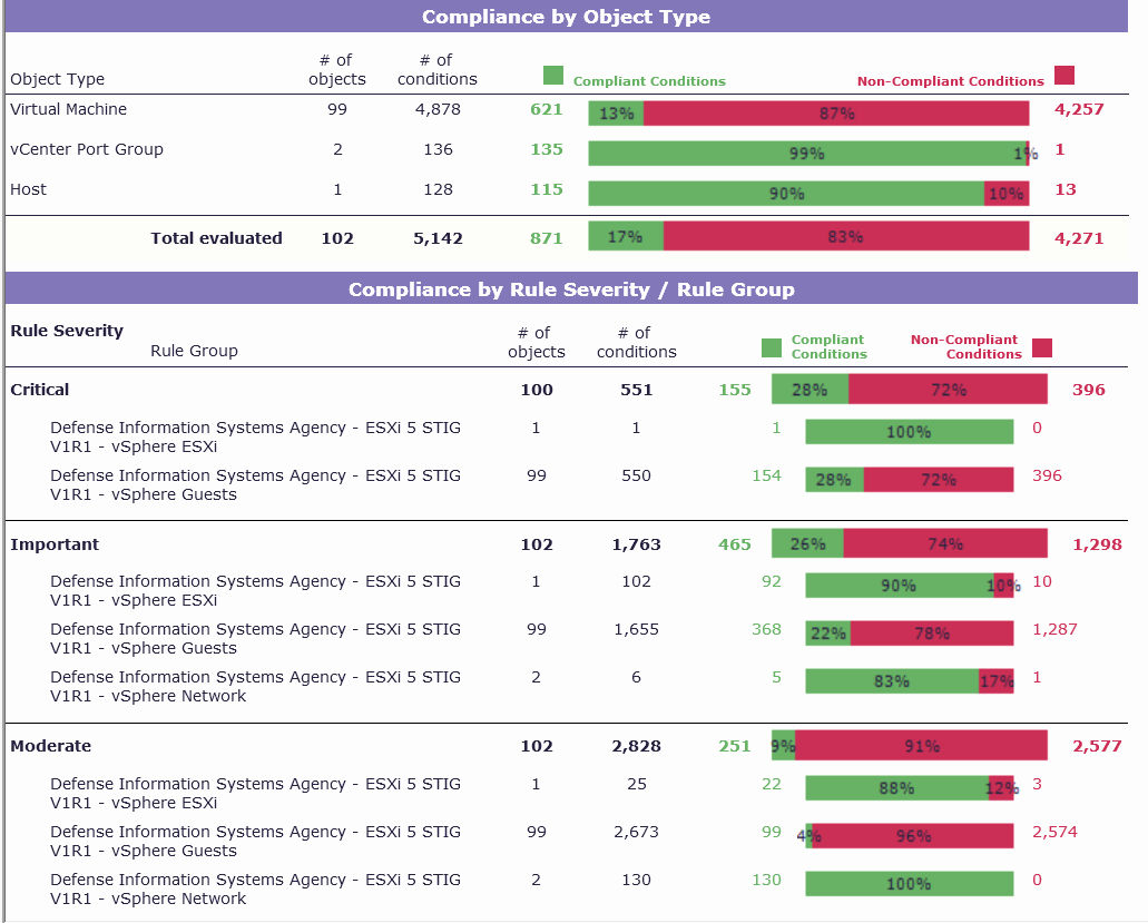 Compliance Audit Report Template Unique 24 Of Pliance Chart Template Excel