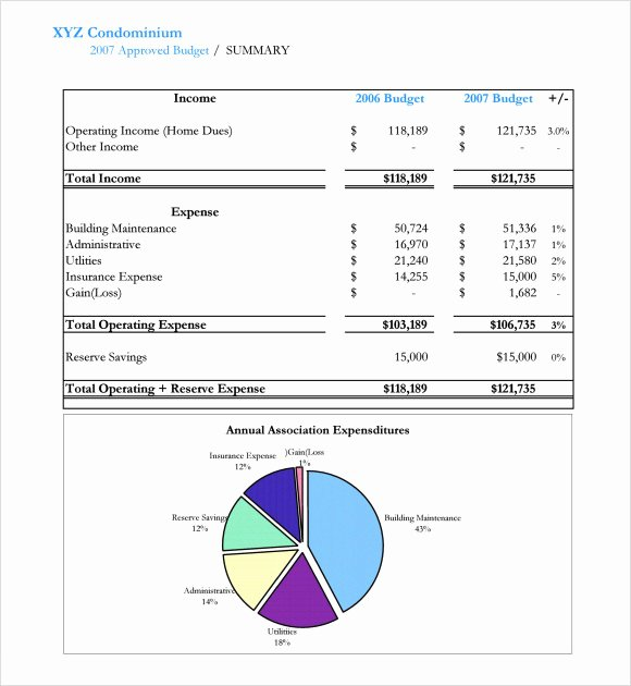 Condo Budget Template Elegant 7 Small Business Bud Samples Examples Templates