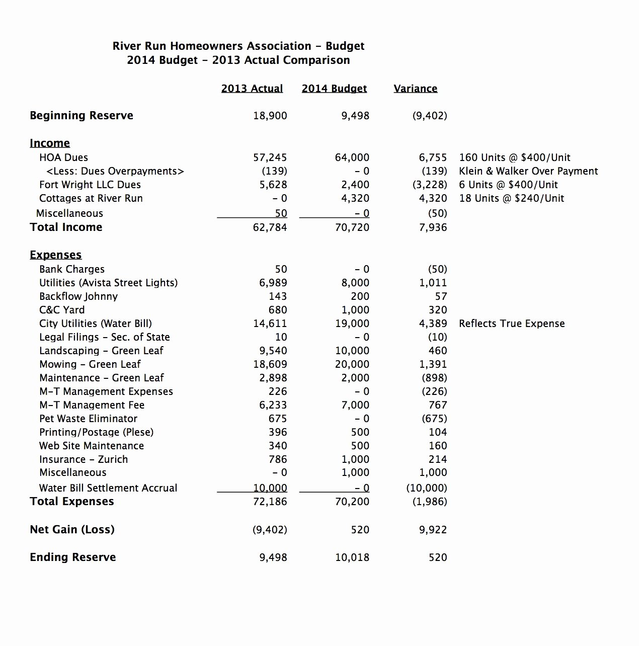Condo Budget Template Lovely River Run 2014 Bud Report – River Run Spokane