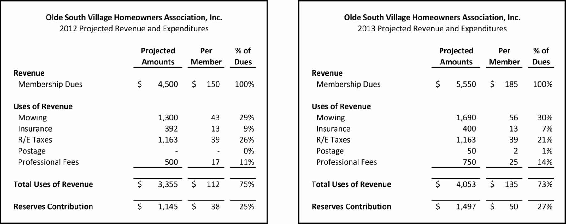 Condo Budget Template Unique Osv Hoa Bud Info Frompo