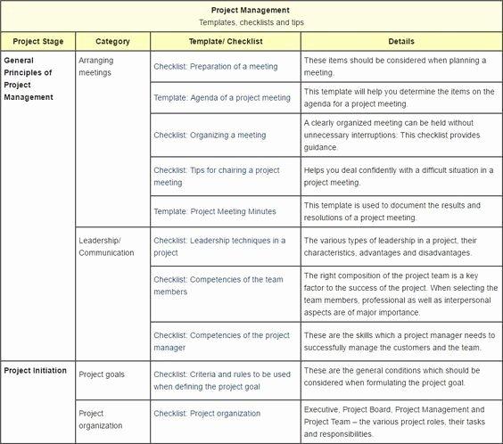 Construction Project Management Templates Awesome Project Management Templates Checklists and Tips
