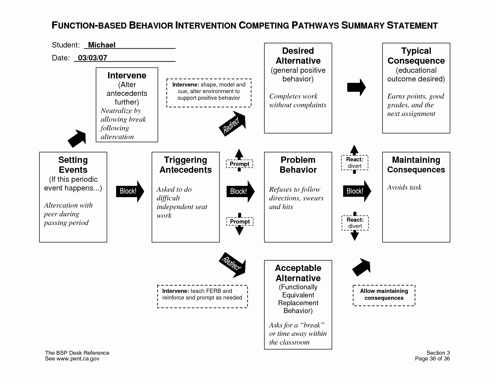 Contingency Contract Aba Best Of Peting Pathways Model Explains why Behaviors are