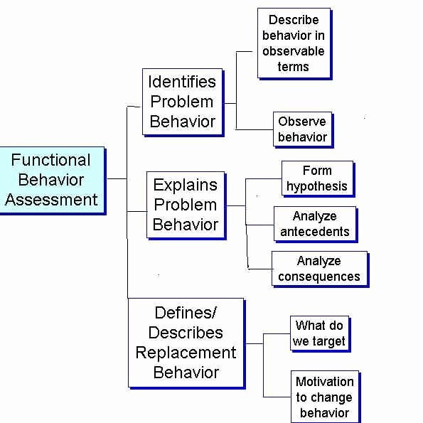 Contingency Contract Aba Inspirational Functional Behavior assessment Work Pinterest