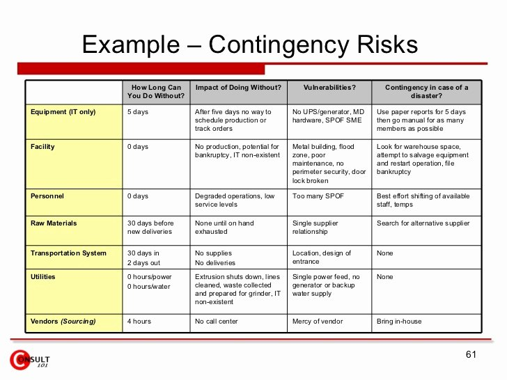 Contingency Contracting Example Best Of Supply Chain Risk Management
