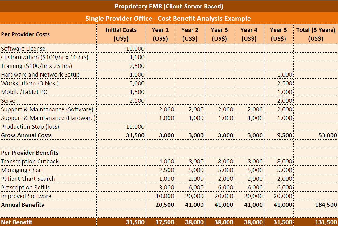 Cost Benefit Analysis Excel Template Beautiful Cost Benefit Analysis Excel Template
