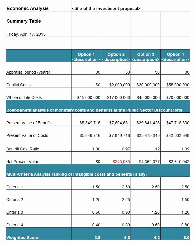 Cost Benefit Analysis Excel Template New Cost Benefit Analysis Template Excel