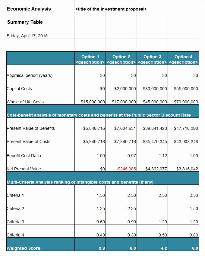 Cost Benefit Analysis Template Excel Microsoft Best Of 28 Cost Analysis Templates Pdf Doc