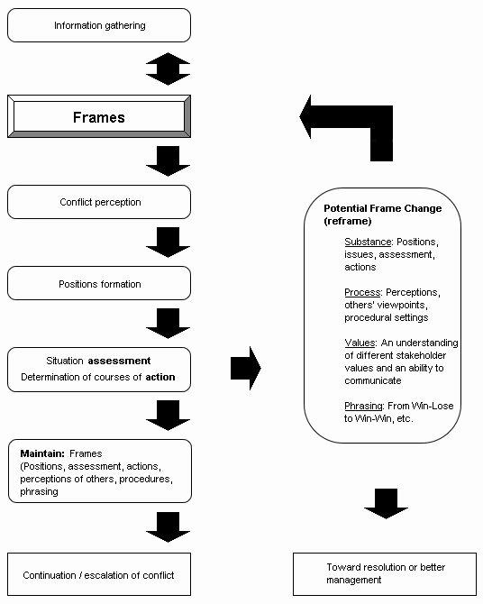 Current event Paper Sample Elegant Frames Framing and Reframing