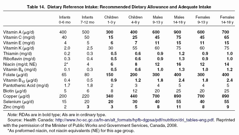 Daily Food Intake Chart Fresh Best S Of Adult Re Mended Daily Intake Chart