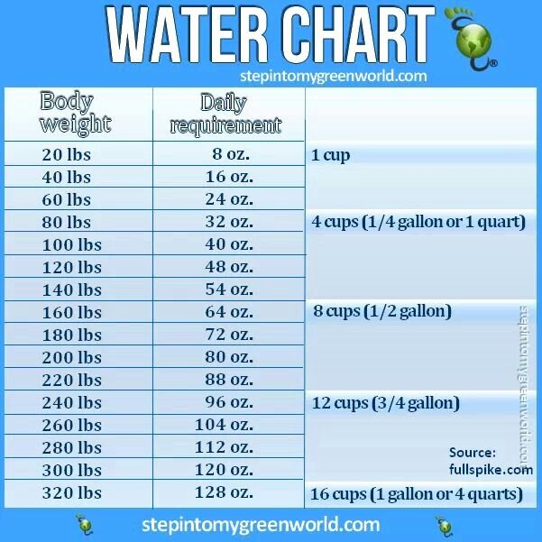 Daily Food Intake Chart Lovely 25 Best Ideas About Water Intake Chart On Pinterest
