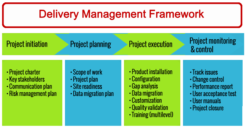 Deployment Plan Project Management Awesome Professional Services Ecolesolutions