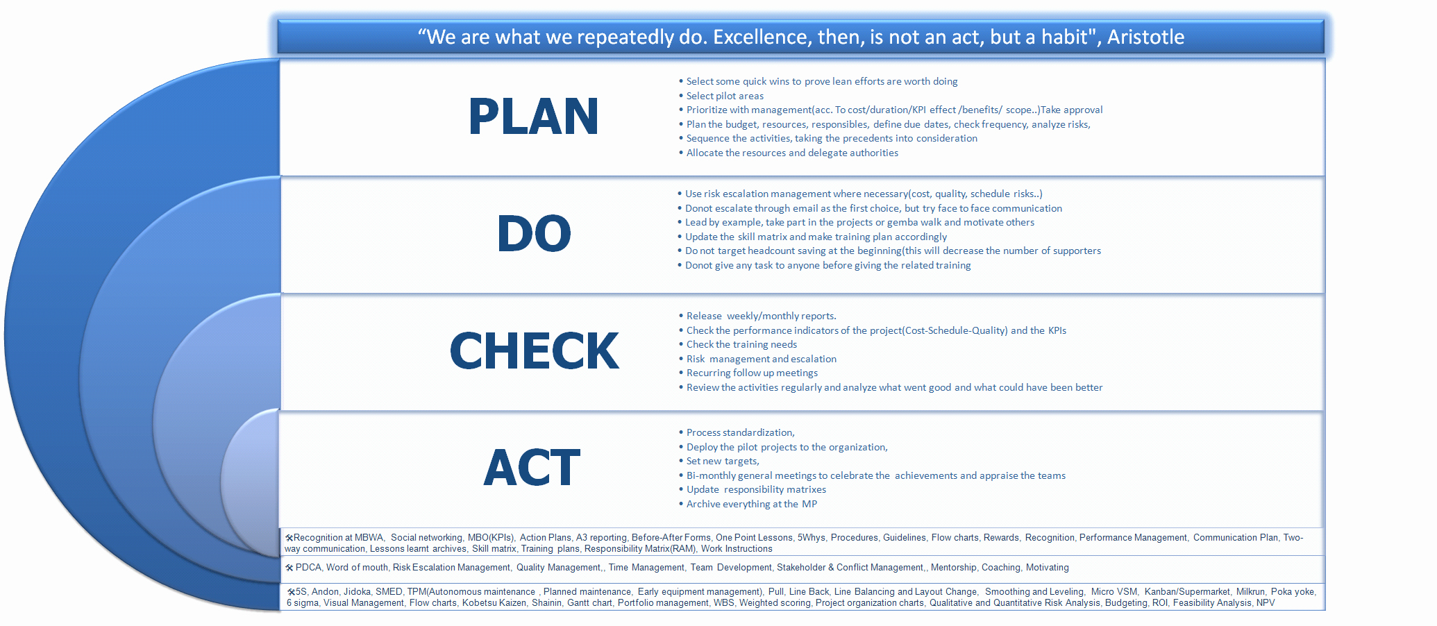 Deployment Plan Project Management Awesome the Macro Implementation Plan Of Lean In Dmaic format