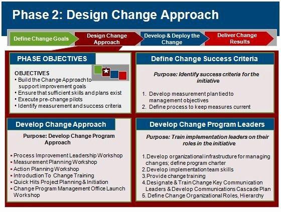 Deployment Plan Project Management Beautiful Change Management Best Practices & World Class Change
