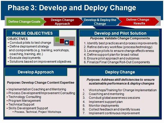 Deployment Plan Project Management Best Of Holistic Change Management