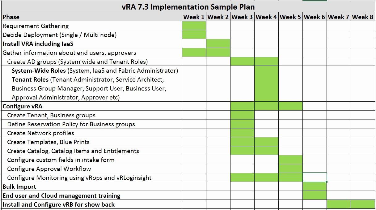 Deployment Plan Project Management Elegant Iot Machine Learning Bigdata Cna Cloud Puting