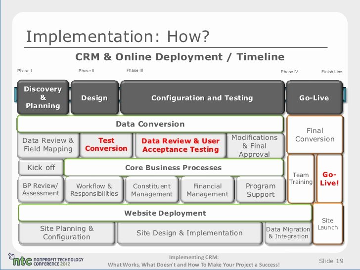 Deployment Plan Project Management Lovely Implementing Crm What Works What Doesn T and How to Make