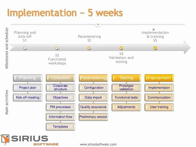 Deployment Plan Project Management New Efficient 360 A Project Management software