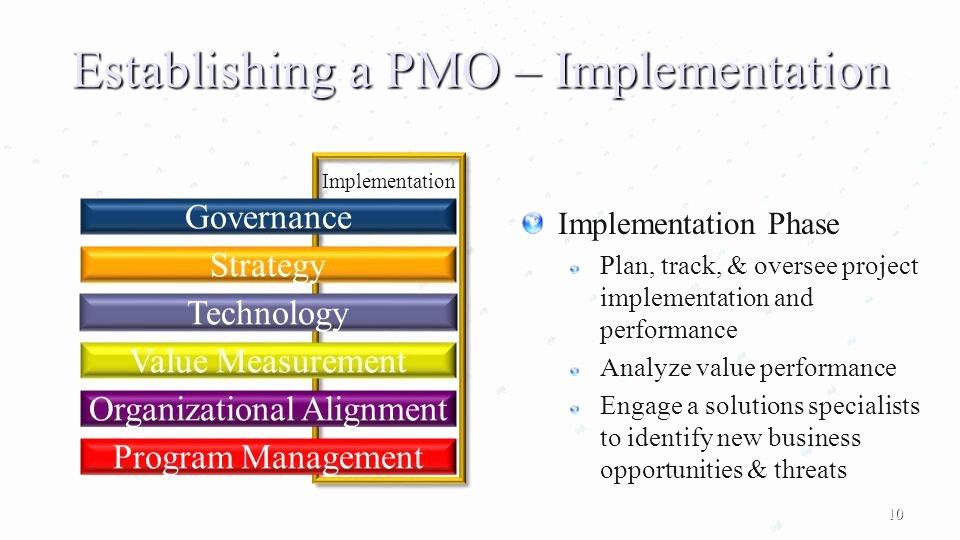 Deployment Plan Project Management New Program Management Fice ͏ Project Management Ppt Video