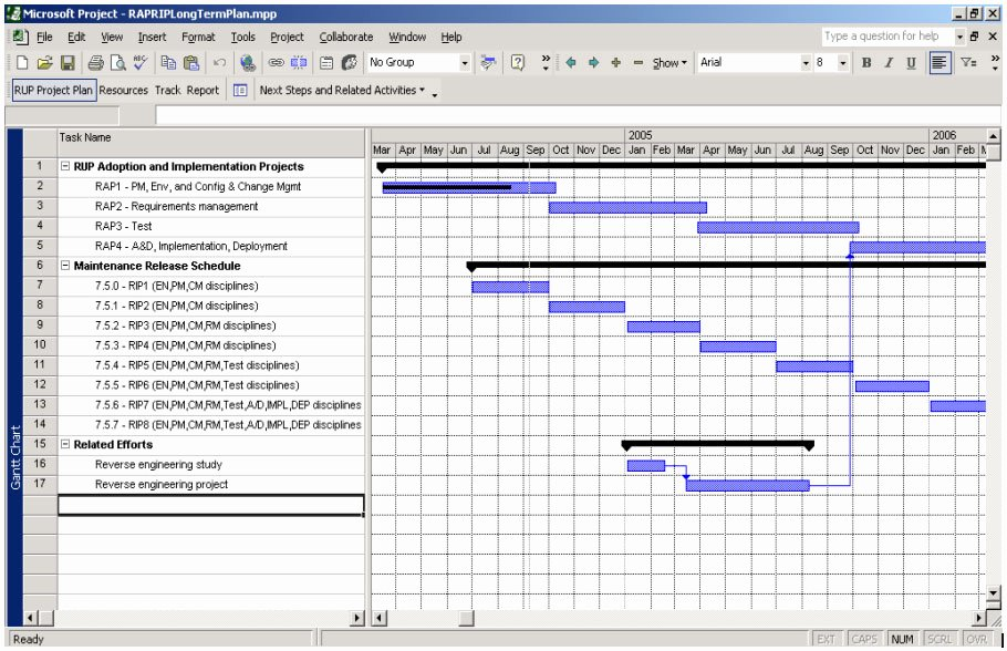 Deployment Plan Project Management New Project Planning Template