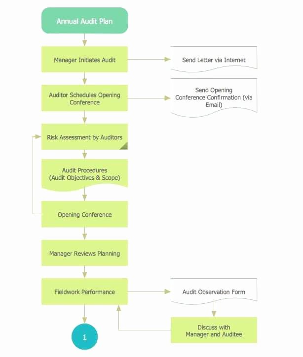 Disaster Recovery Plan Template Nist Beautiful Disaster Recovery Plan Flow Chart Inspirational Project