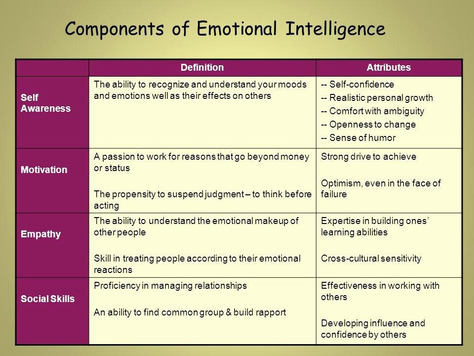 Emotional Intelligence Essay Jrotc Elegant Emotional Intelligence Ei Eq In the Learning Environment