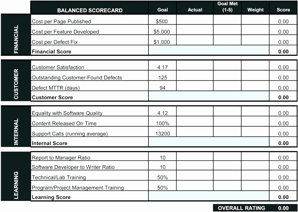 Employee Performance Scorecard Template Excel Awesome Scoreboard Excel Template