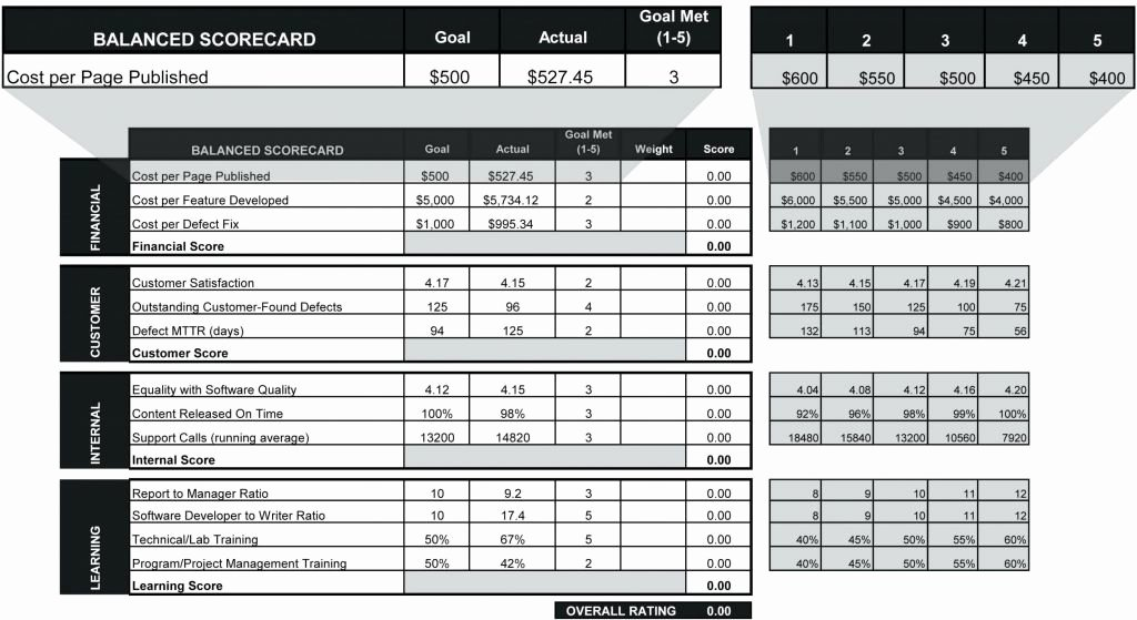 Employee Performance Scorecard Template Excel Best Of Employee Performance Scorecard Template Excel Heritage
