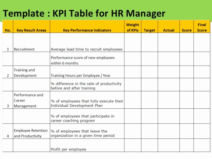 Employee Performance Scorecard Template Excel Lovely Employee Kpi Template Excel