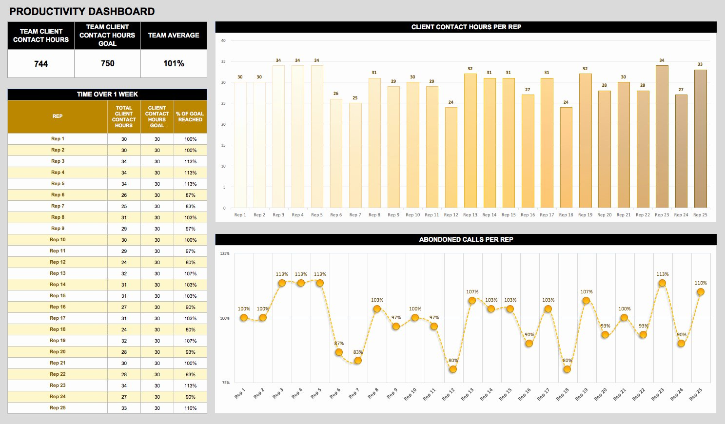 Employee Productivity Tracking Template Beautiful Free Dashboard Templates Samples Examples Smartsheet