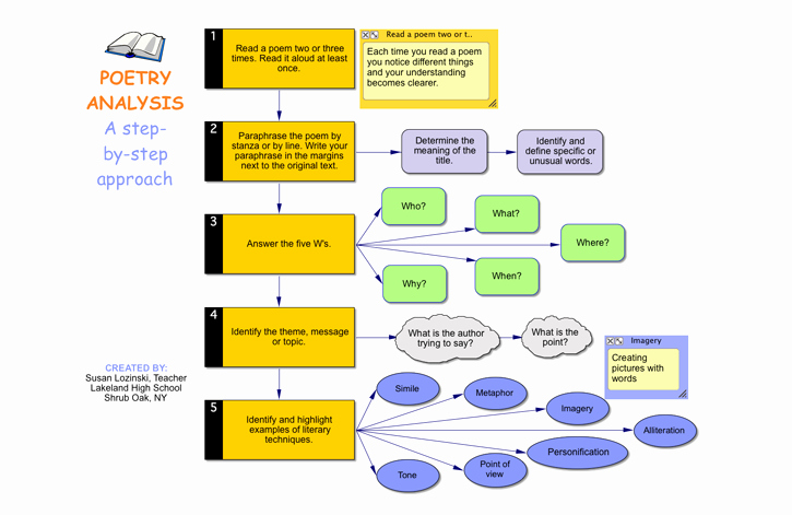 Example Of Poem Analysis Lovely Use these Thinking and Planning Examples to Integrate