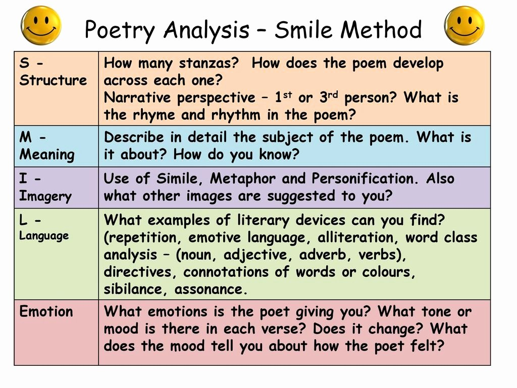Example Of Poem Analysis New Poetry Analysis – Smile Method Ppt Video Online