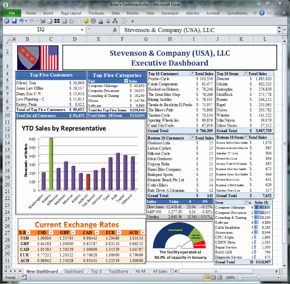 Excel Dashboard Templates Free Download Awesome Best 25 Excel Dashboard Templates Ideas On Pinterest