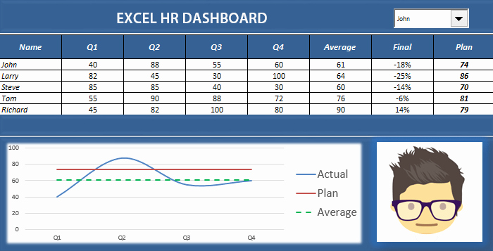 Excel Dashboard Templates Free Download Awesome Hr Analytics Dashboard Download Free Excel Templates
