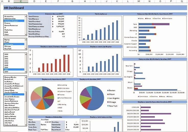 Excel Dashboard Templates Free Download Beautiful Raj Excel Excel Template Hr Dashboard Free