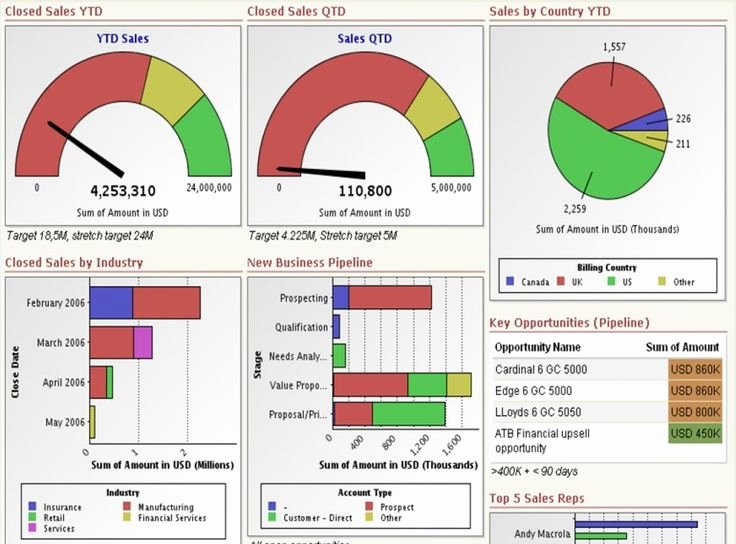 Excel Dashboard Templates Free Download Elegant Download Free Excel Dashboard Templates Collection Of