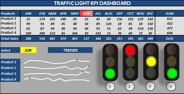 Excel Dashboard Templates Free Download Elegant Excel Traffic Light Dashboard Templates Free