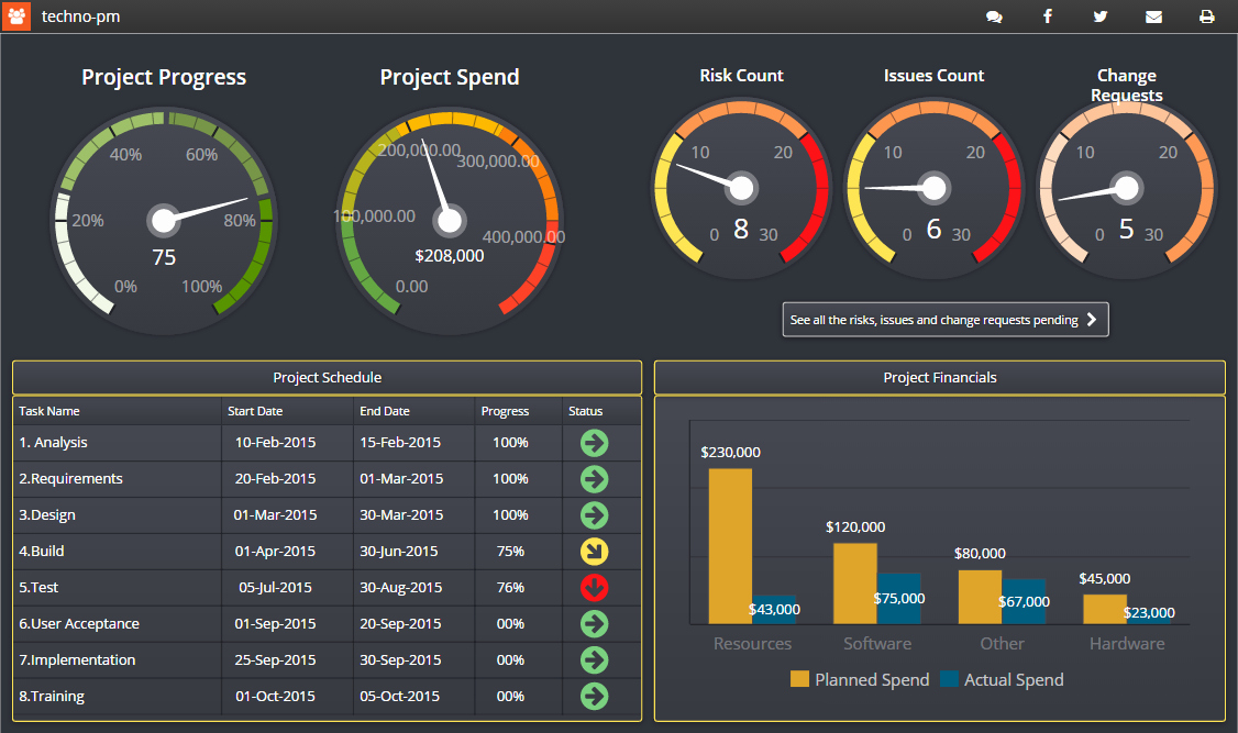 Excel Dashboard Templates Free Download Fresh Project Management Dashboard Templates Free Downloads 12
