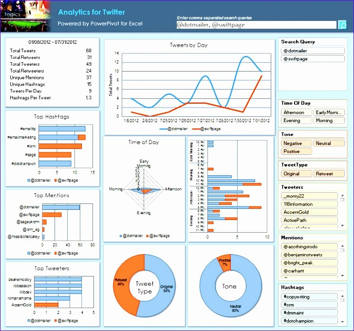 Excel Dashboard Templates Free Download Inspirational 14 Dashboard Excel Templates Free Download