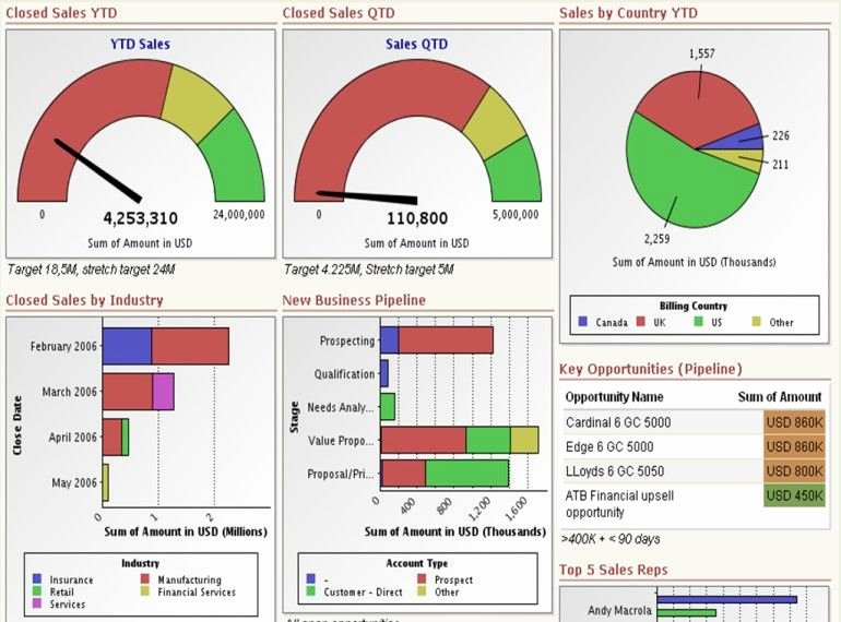 Excel Dashboard Templates Free Download Inspirational Download Free Excel Dashboard Templates Collection Of