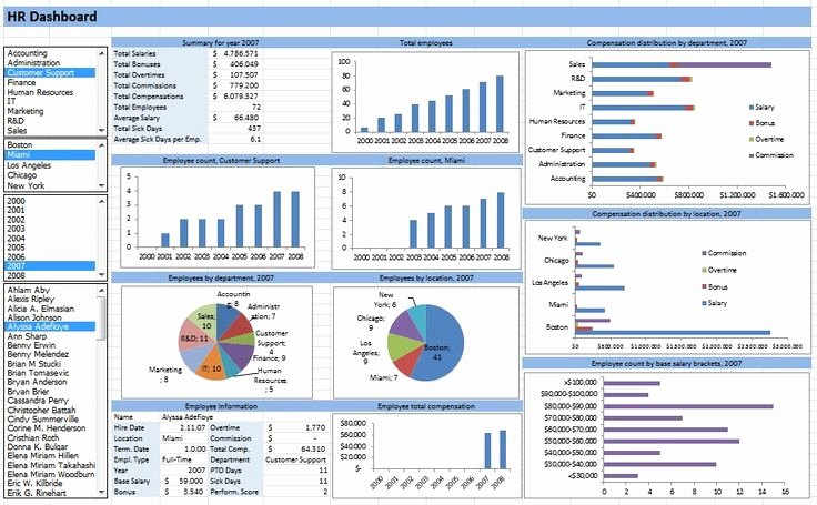 Excel Dashboard Templates Free Download New Learn Microsoft Excel Templates Hr Dashboard Template