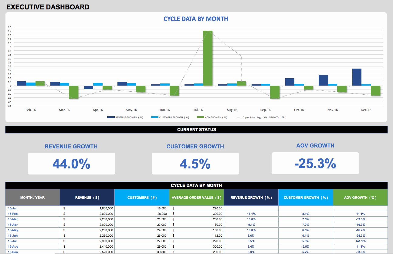 Excel Dashboard Templates Free Download Unique Free Dashboard Templates Samples Examples Smartsheet