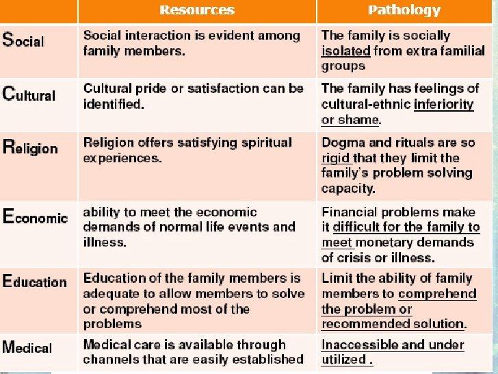 Family Needs assessment New tools In Family assessment