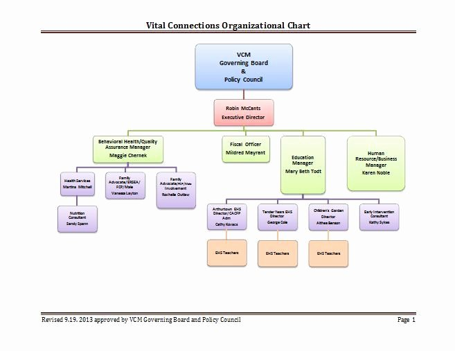 Fillable organizational Chart Awesome Fill organizational Chart